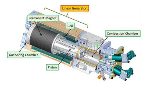 Motor generado linear de Toyota