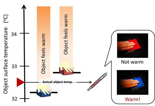 Apreciación temperatura rojo/azul