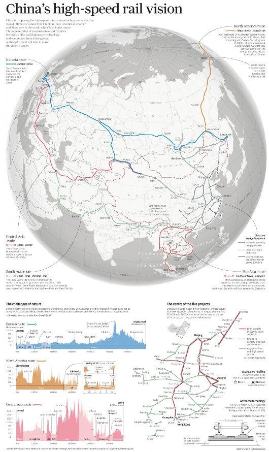 Red ferroviaria china
