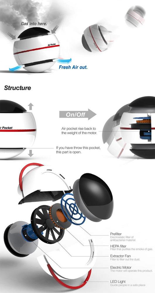 Diseño y funcionamiento de la Air Pocket