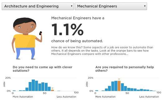 ingenieros-mecanicos-vs-maquinas